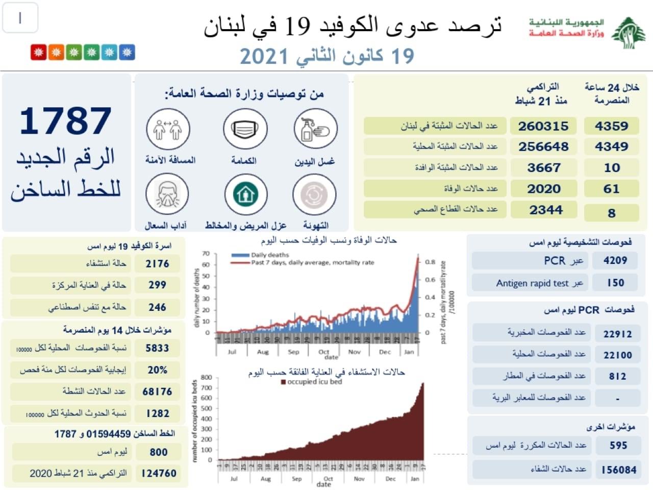 وزارة الصحة: تسجيل 61 حالة وفاة و4359 إصابة جديدة بفيروس