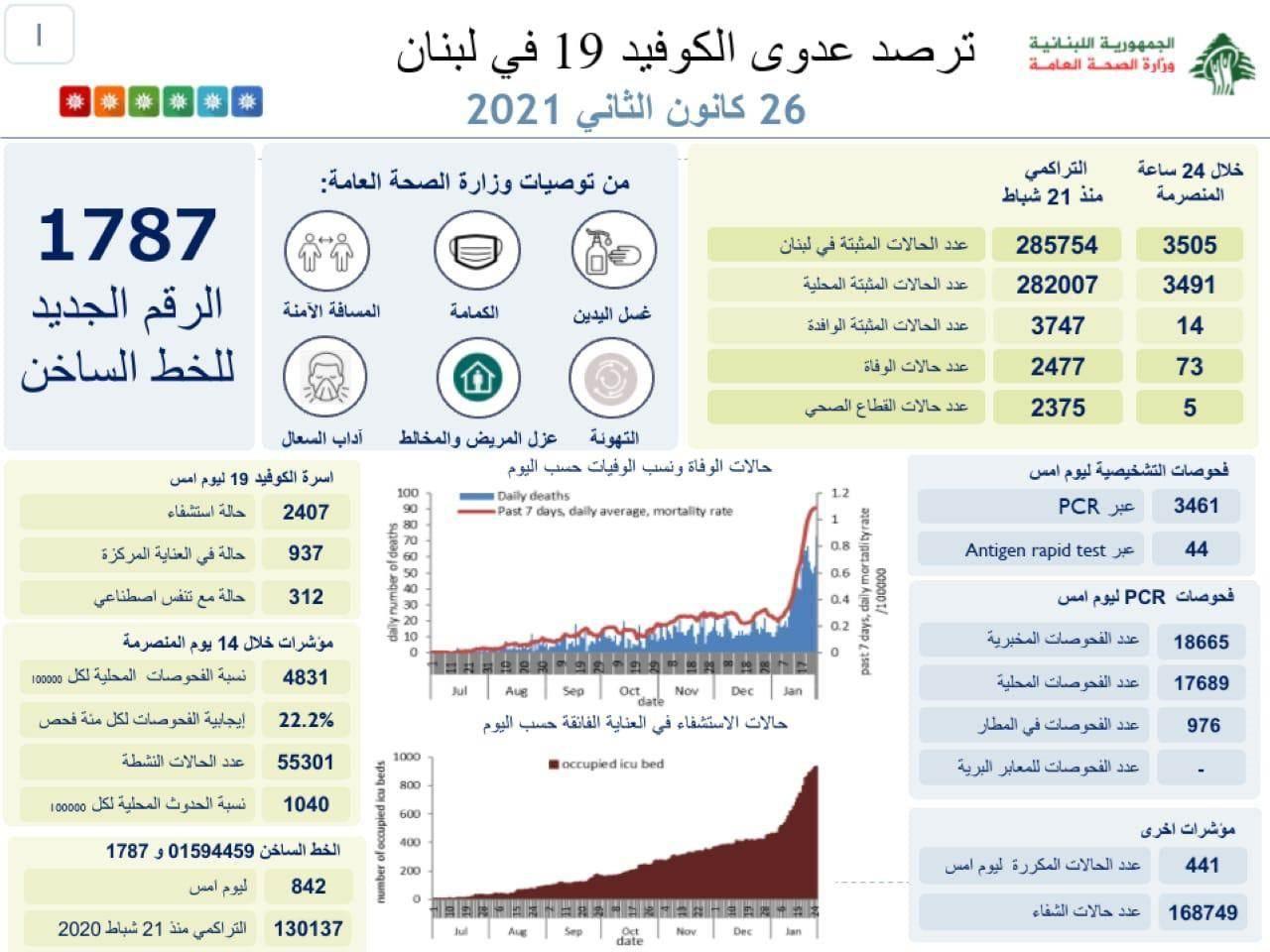 وزارة الصحة: 73 حالة وفاة و3505 إصابات جديدة بفيروس