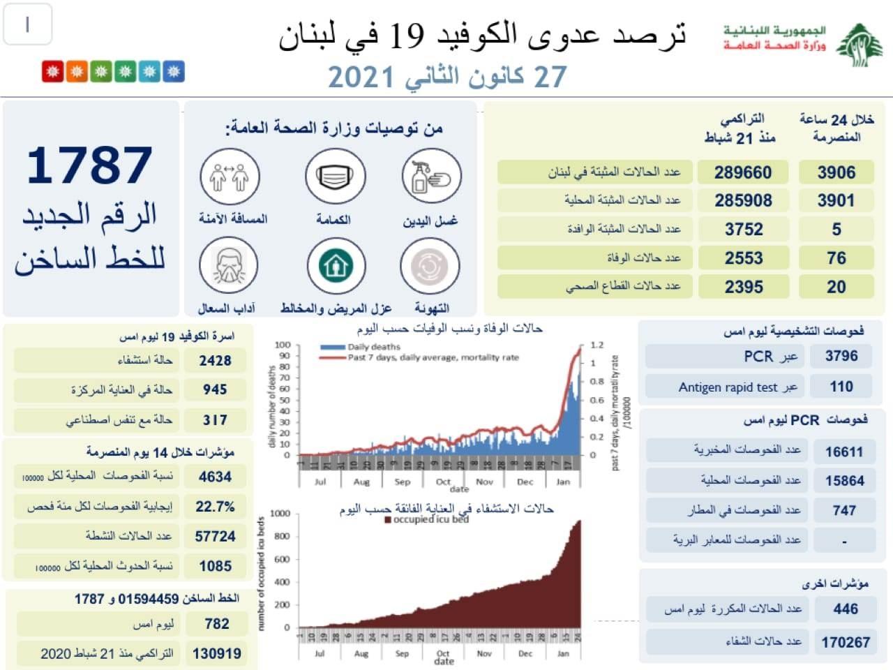 وزارة الصحة : 3906 إصابات جديدة بفيروس