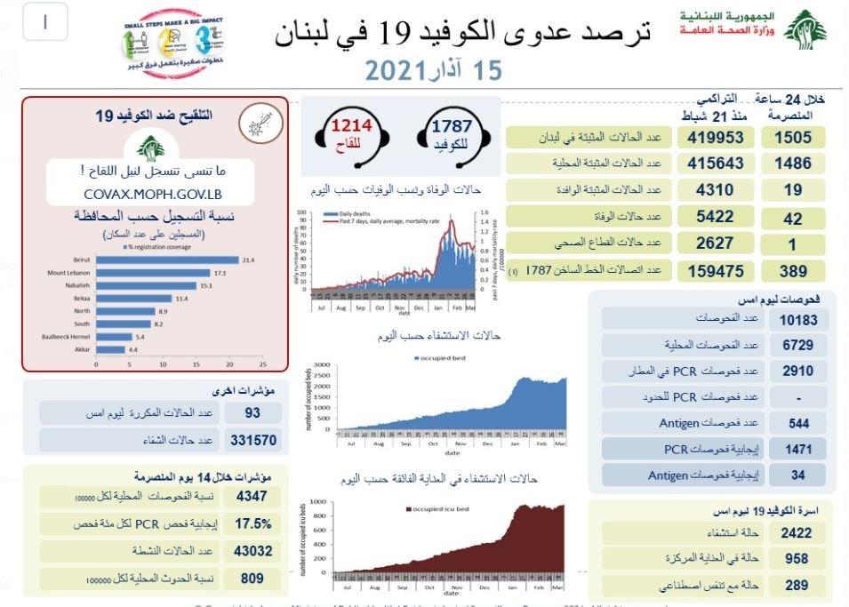 وزارة الصحة : 1505 إصابات جديدة بفيروس