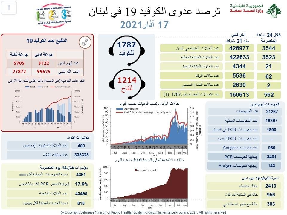 وزارة الصحة: 3544 إصابات جديدة بفيروس