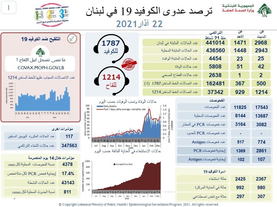 وزارة الصحة : 1471 إصابة جديدة بفيروس