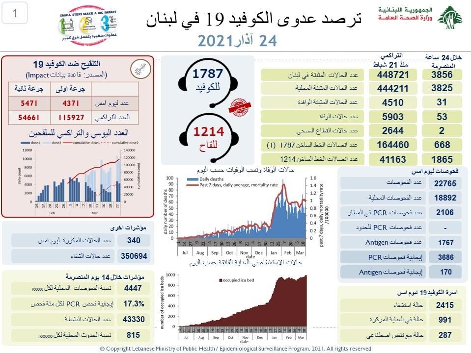 وزارة الصحة اللبنانية : 3856 إصابة جديدة بفيروس