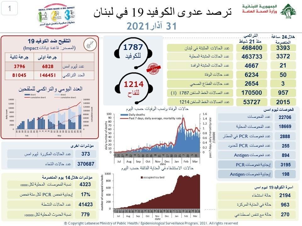 وزارة الصحة اللبنانية : تسجيل 3393 إصابة جديدة بفيروس