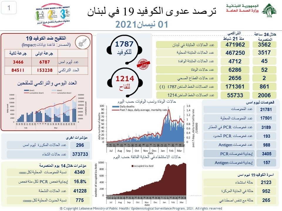 وزارة الصحة اللبنانية : 3562 إصابة جديدة بفيروس