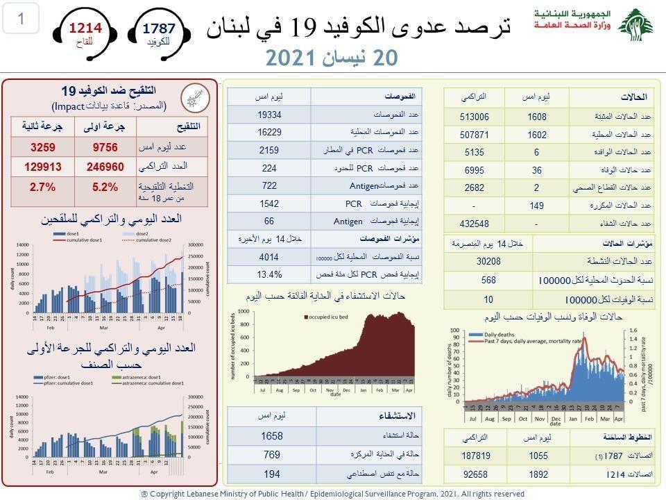 وزارة الصحة: 1608 إصابات جديدة بفيروس