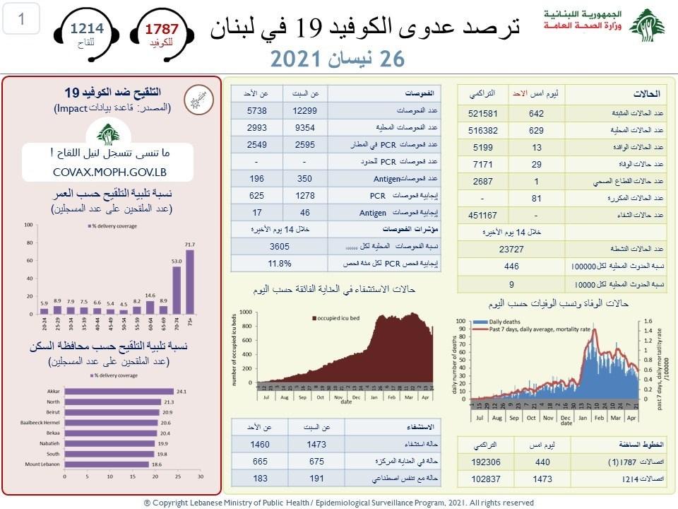 وزارة الصحة اللبنانية :642 إصابة جديدة بفيروس