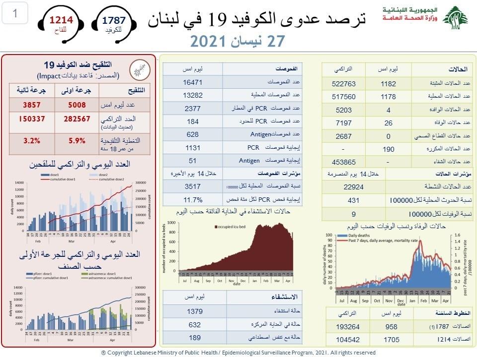 وزارة الصحة: 1182 إصابة بفيروس