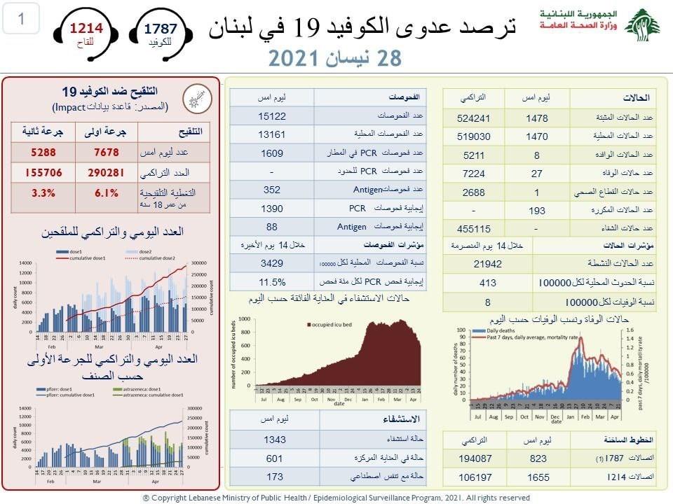 وزارة الصحة اللبنانية  :1478 إصابة جديدة بفيروس