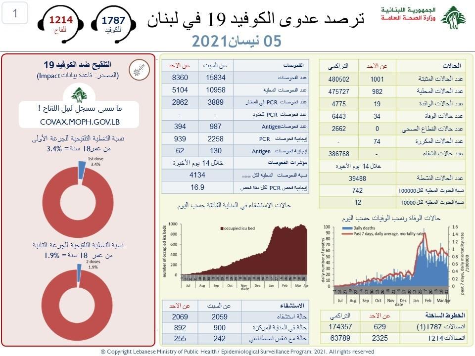 وزارة الصحة اللبنانية  : 2388 إصابة جديدة بفيروس كورونا و30 حالة وفاة خلال ال24 ساعة الماضية