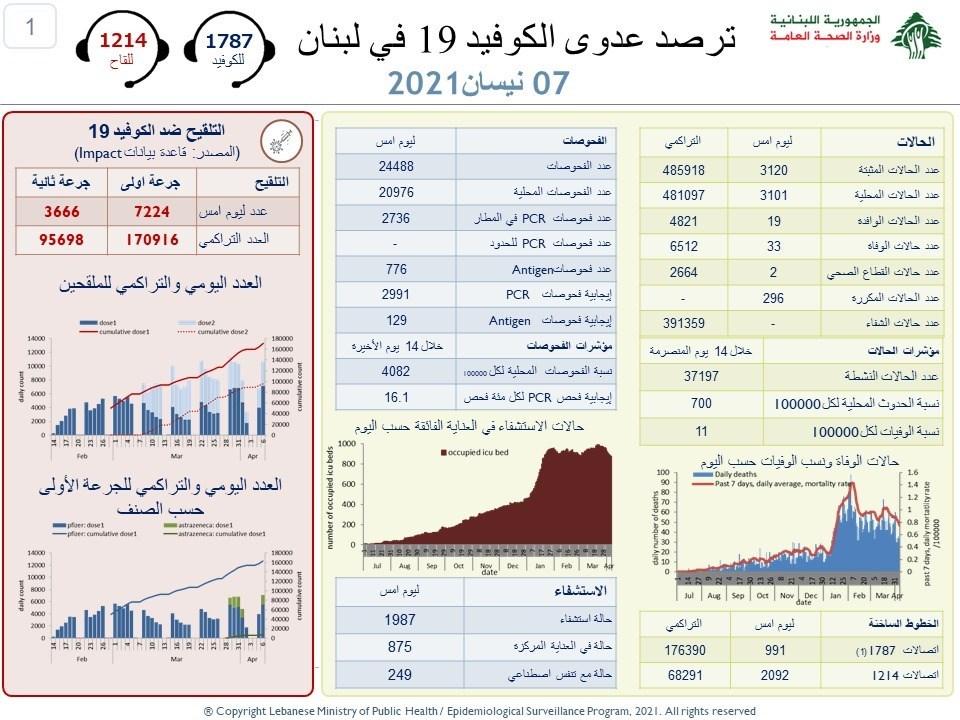 وزارة الصحة : 3120 إصابة جديدة بفيروس