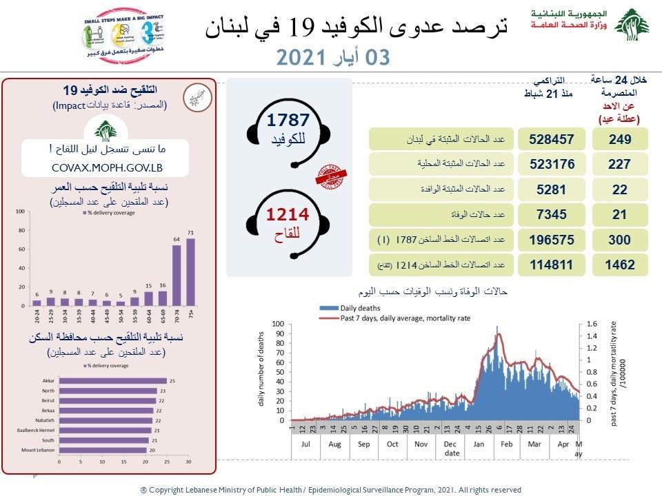 وزارة الصحة اللبنانية : 249 إصابة جديدة بفيروس