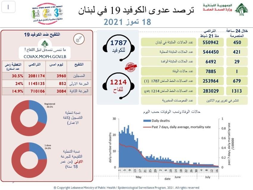 حالة وفاة واحدة و450 إصابة بفيروس كورونا في لبنان